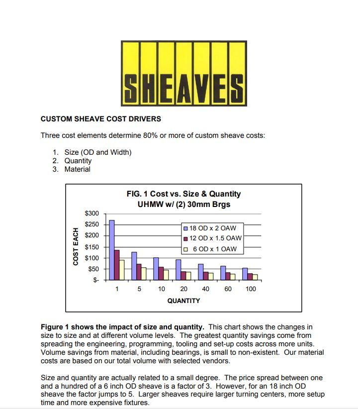 custom sheaves